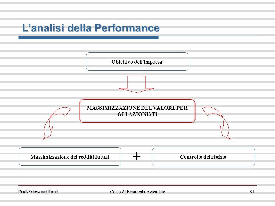 + L'analisi della Performance Obiettivo dell'impresa