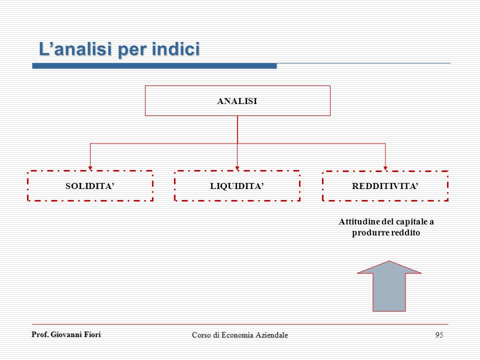 Attitudine del capitale a produrre reddito