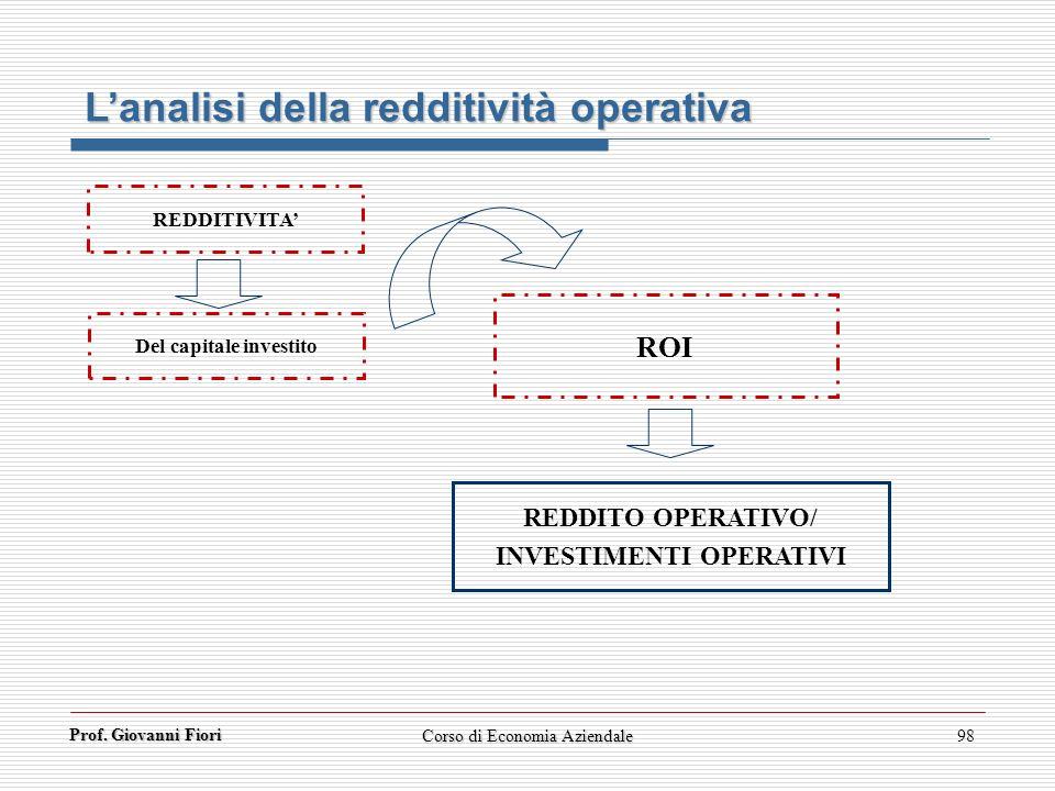 Del capitale investito INVESTIMENTI OPERATIVI