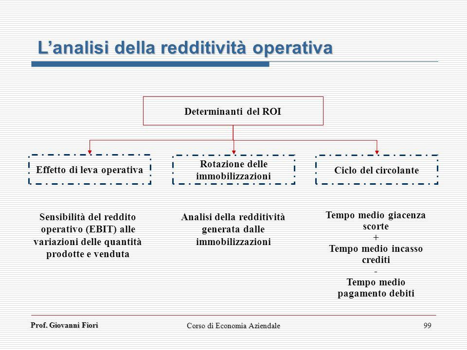L'analisi della redditività operativa