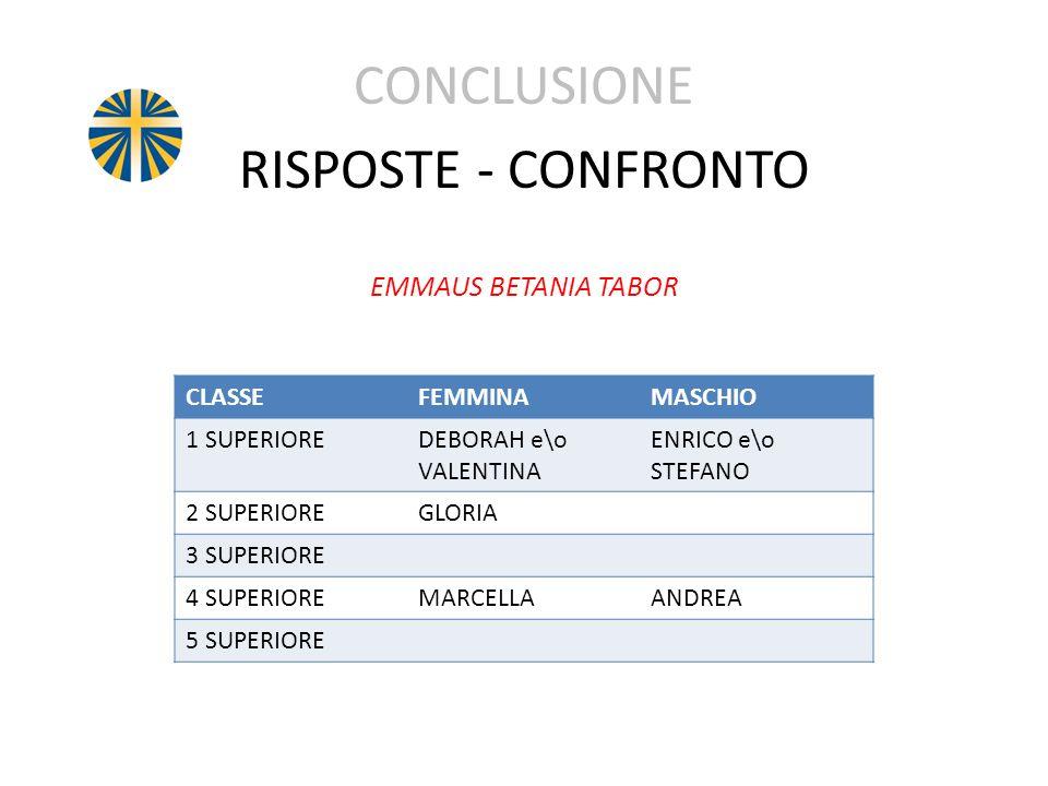 CONCLUSIONE RISPOSTE - CONFRONTO EMMAUS BETANIA TABOR CLASSE FEMMINA