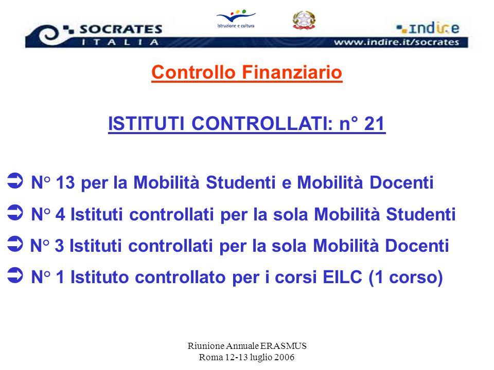 Controllo Finanziario ISTITUTI CONTROLLATI: n° 21