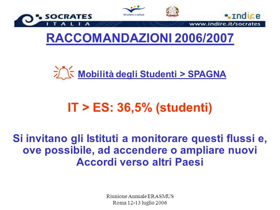 IT > ES: 36,5% (studenti)