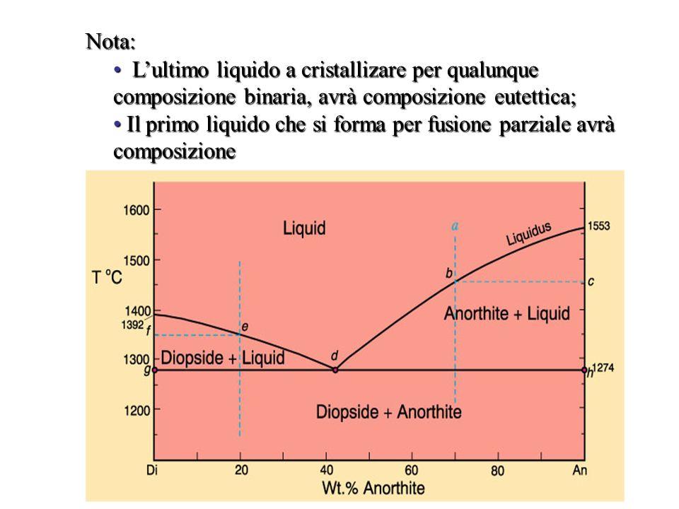 Nota:L'ultimo liquido a cristallizare per qualunque composizione binaria, avrà composizione eutettica;