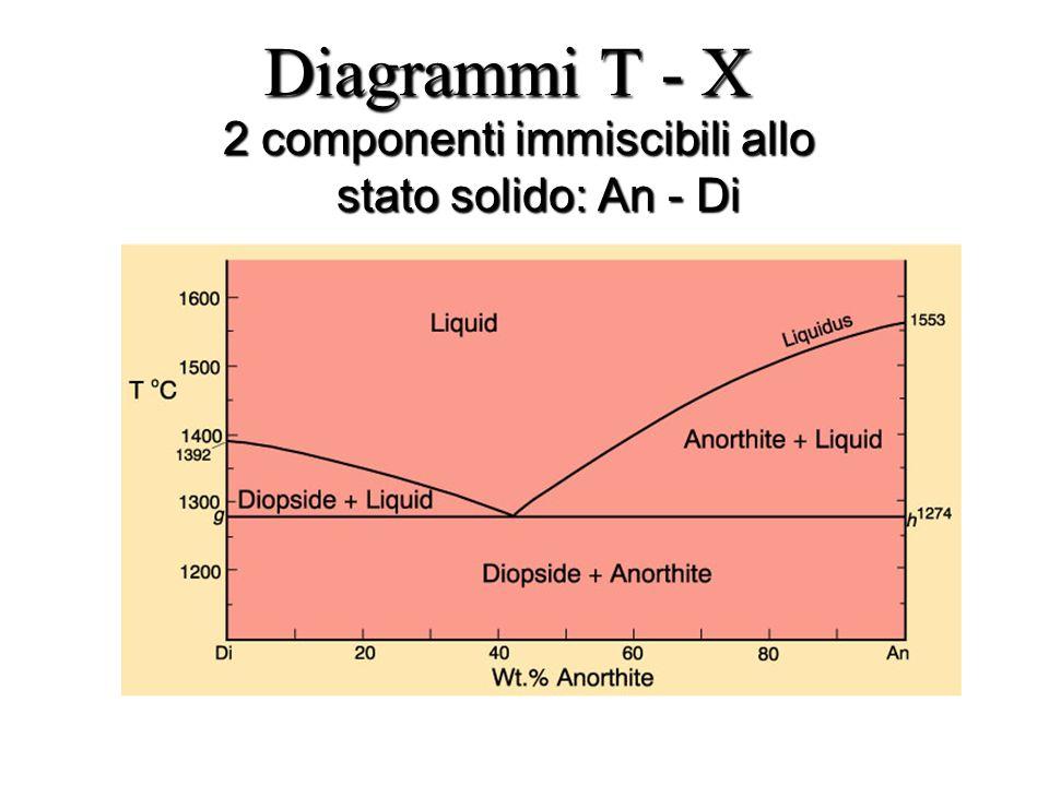 2 componenti immiscibili allo stato solido: An - Di