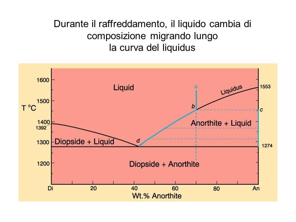 Durante il raffreddamento, il liquido cambia di composizione migrando lungo