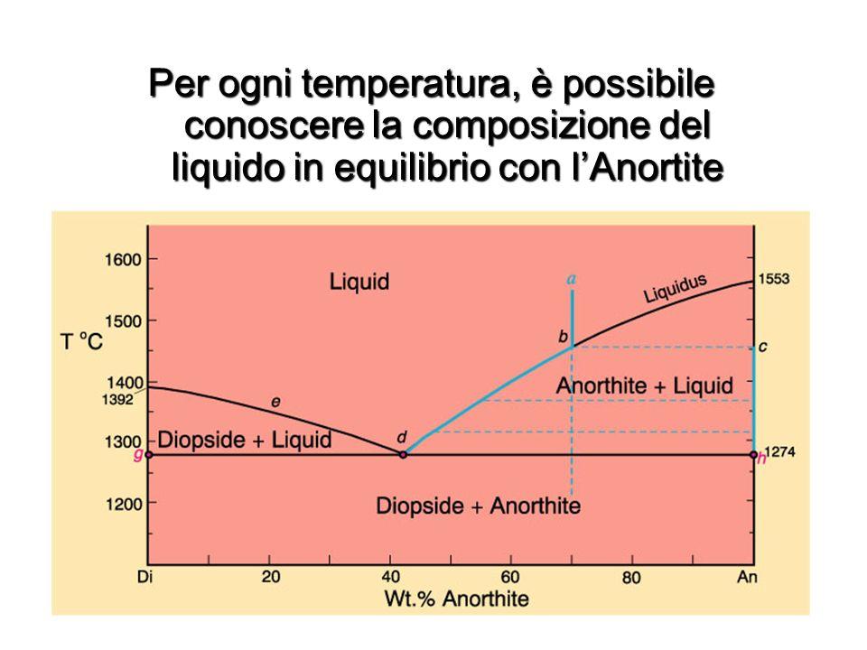Per ogni temperatura, è possibile conoscere la composizione del liquido in equilibrio con l'Anortite