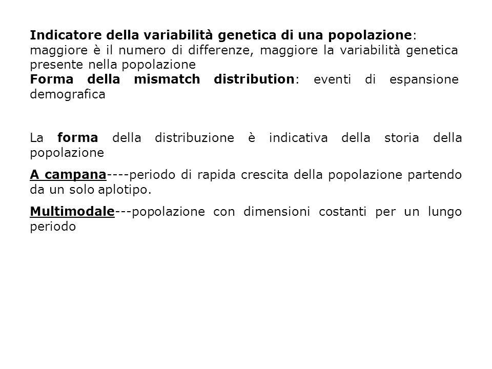 Indicatore della variabilità genetica di una popolazione: