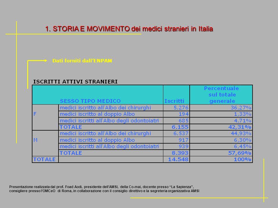 1. STORIA E MOVIMENTO dei medici stranieri in Italia