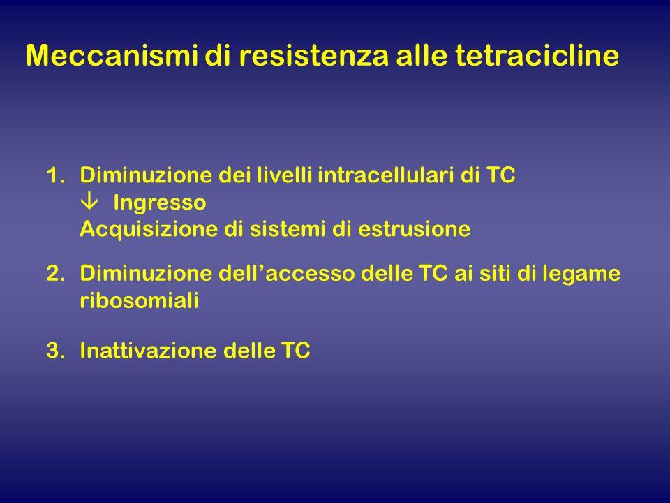 Meccanismi di resistenza alle tetracicline