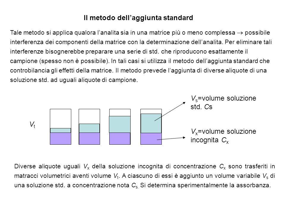 Il metodo dell'aggiunta standard