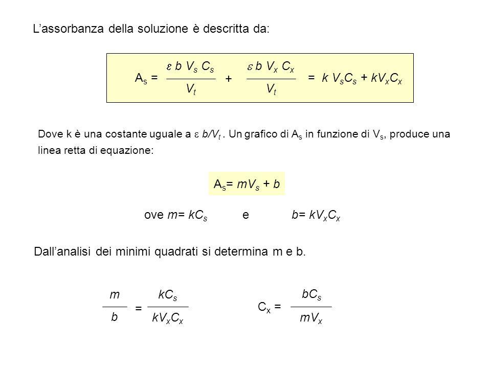 Analisi quantitativa l analisi quantitativa uv vis si basa for Aggiunte di legge