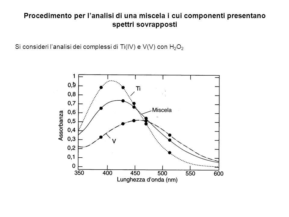 Procedimento per l'analisi di una miscela i cui componenti presentano spettri sovrapposti