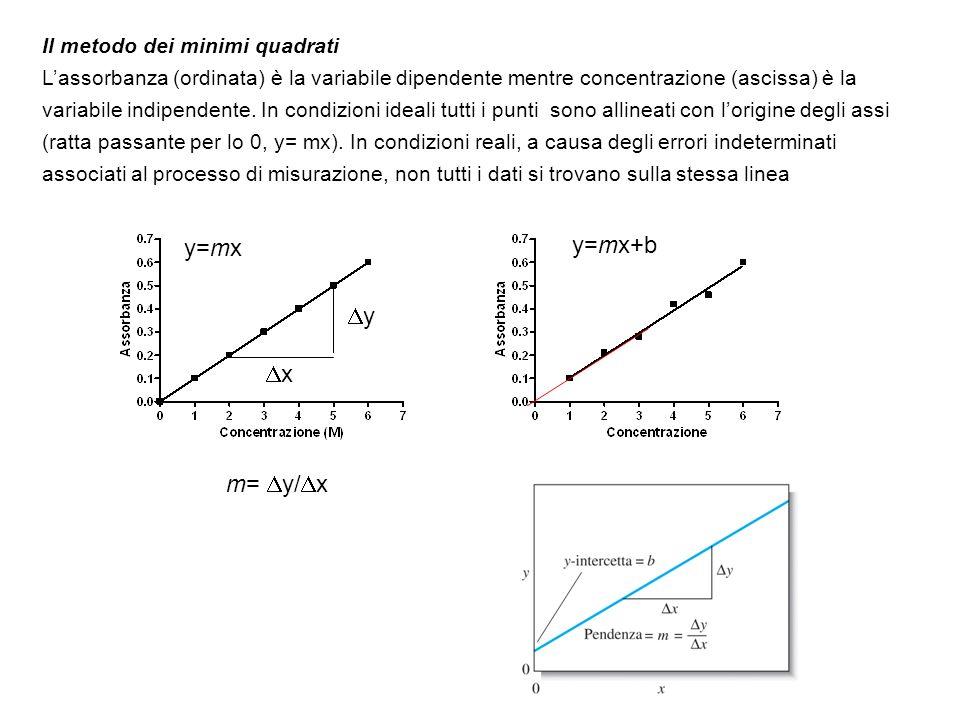 y=mx y=mx+b y x m= y/x Il metodo dei minimi quadrati