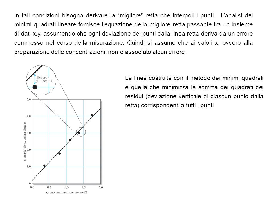 In tali condizioni bisogna derivare la migliore retta che interpoli i punti. L'analisi dei minimi quadrati lineare fornisce l'equazione della migliore retta passante tra un insieme di dati x,y, assumendo che ogni deviazione dei punti dalla linea retta deriva da un errore commesso nel corso della misurazione. Quindi si assume che ai valori x, ovvero alla preparazione delle concentrazioni, non è associato alcun errore