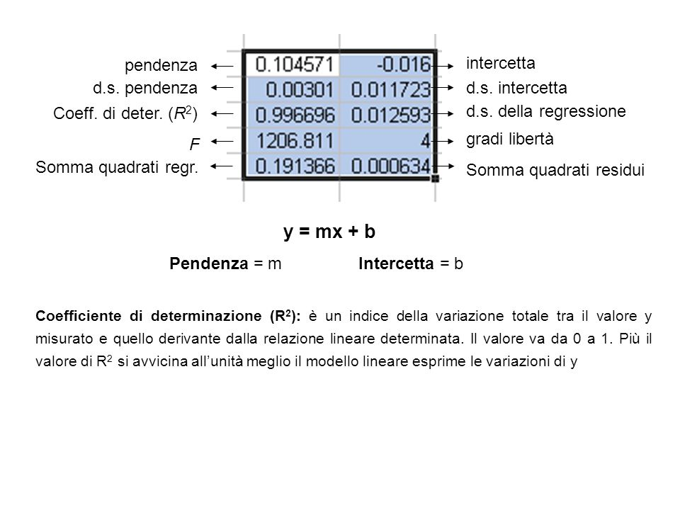 y = mx + b pendenza intercetta d.s. pendenza d.s. intercetta