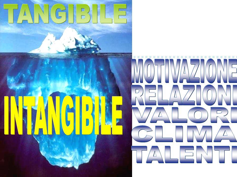 TANGIBILE MOTIVAZIONE RELAZIONI INTANGIBILE VALORI CLIMA TALENTI