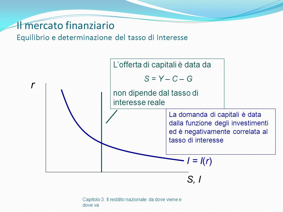 Il mercato finanziario Equilibrio e determinazione del tasso di Interesse