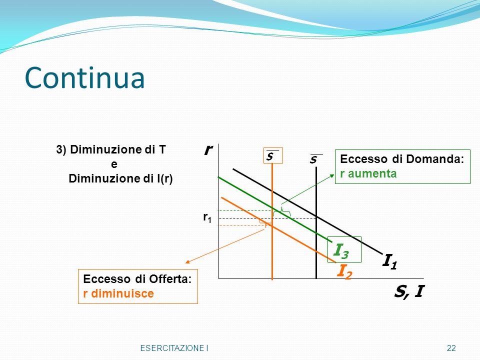 Continua r I3 I1 I2 S, I 3) Diminuzione di T e Eccesso di Domanda: