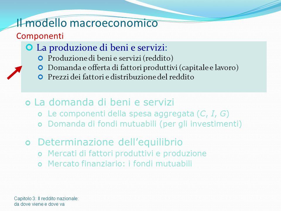 Il modello macroeconomico Componenti