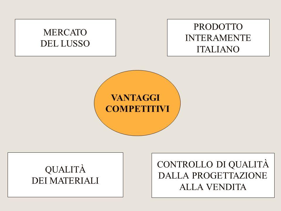 MERCATO DEL LUSSO. PRODOTTO. INTERAMENTE. ITALIANO. VANTAGGI. COMPETITIVI. QUALITÀ. DEI MATERIALI.