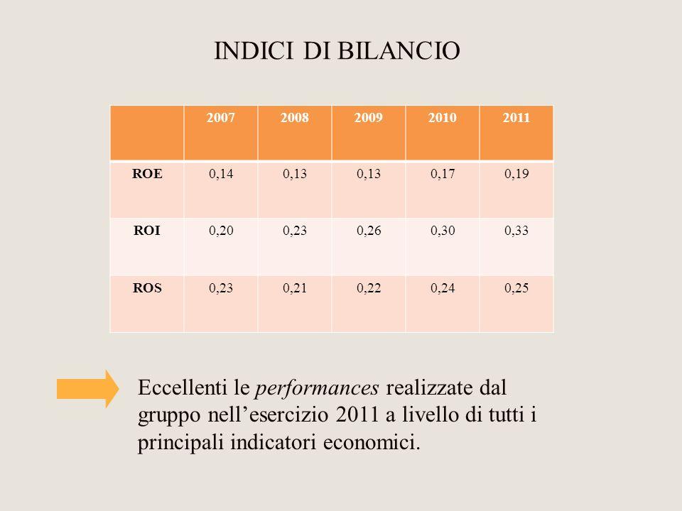 INDICI DI BILANCIO 2007. 2008. 2009. 2010. 2011. ROE. 0,14. 0,13. 0,17. 0,19. ROI. 0,20.