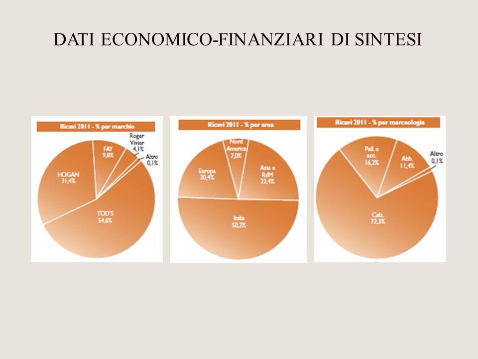 DATI ECONOMICO-FINANZIARI DI SINTESI