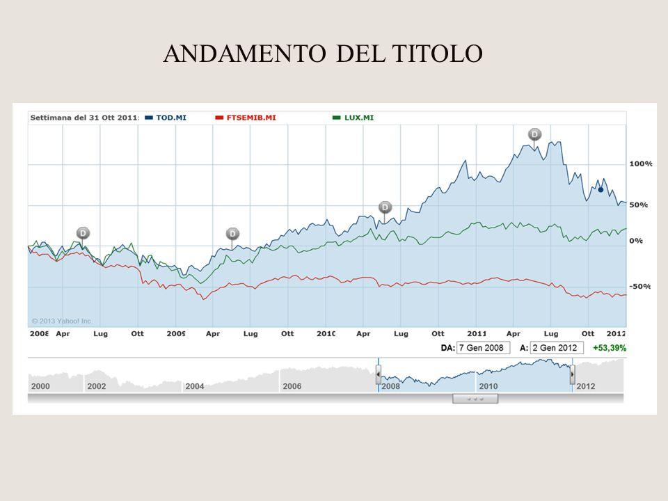 ANDAMENTO DEL TITOLO