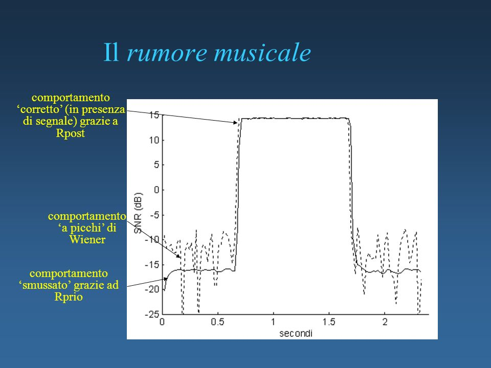 Il rumore musicale comportamento 'corretto' (in presenza di segnale) grazie a Rpost. comportamento 'a picchi' di Wiener.