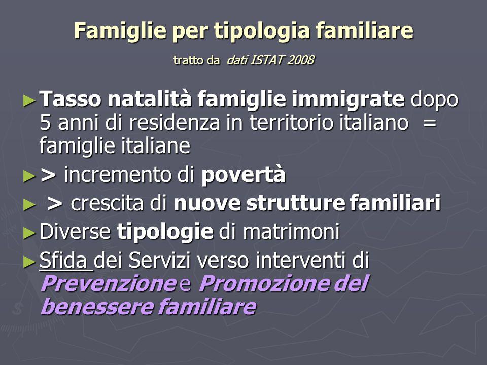 Famiglie per tipologia familiare tratto da dati ISTAT 2008