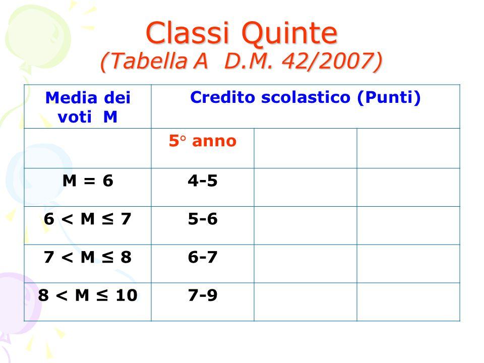 Classi Quinte (Tabella A D.M. 42/2007)