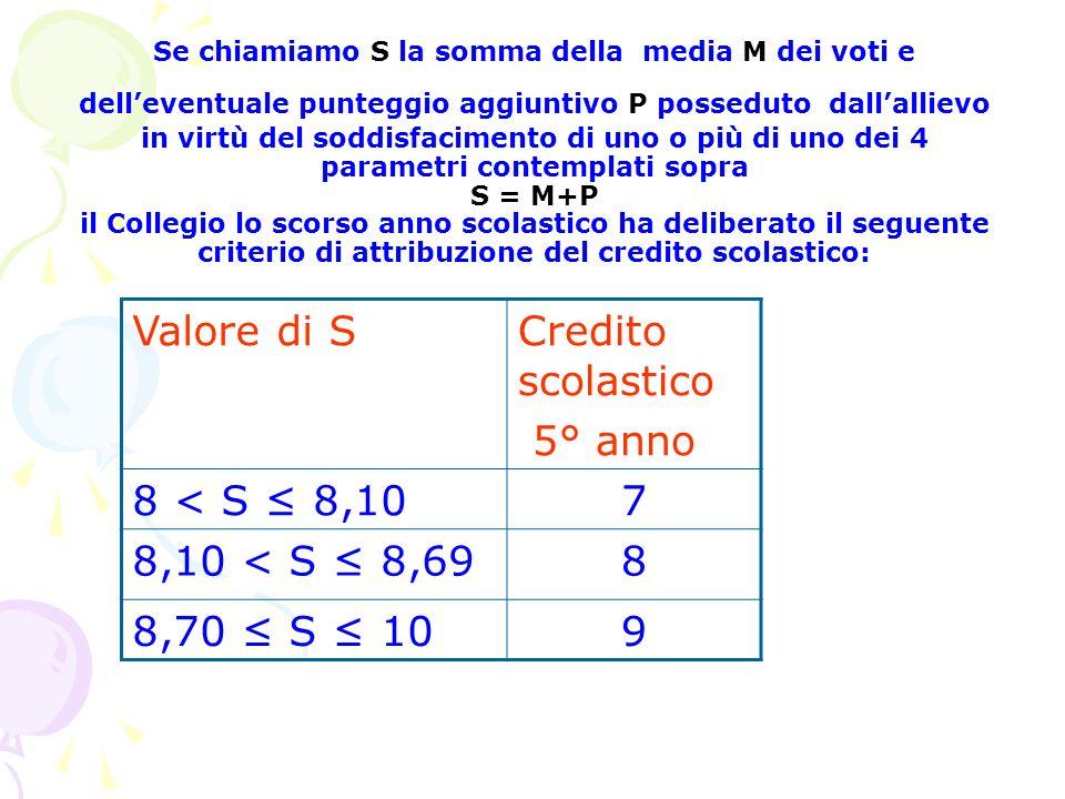 Valore di S Credito scolastico 5° anno 8 < S ≤ 8,10 7