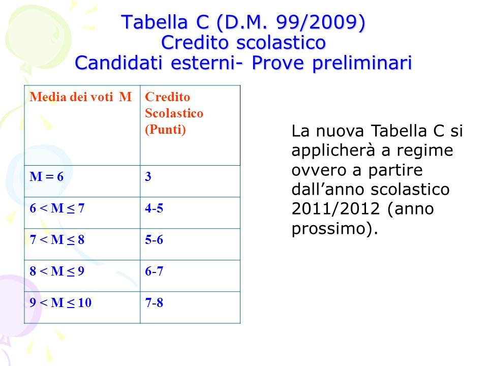 Tabella C (D.M. 99/2009) Credito scolastico Candidati esterni- Prove preliminari