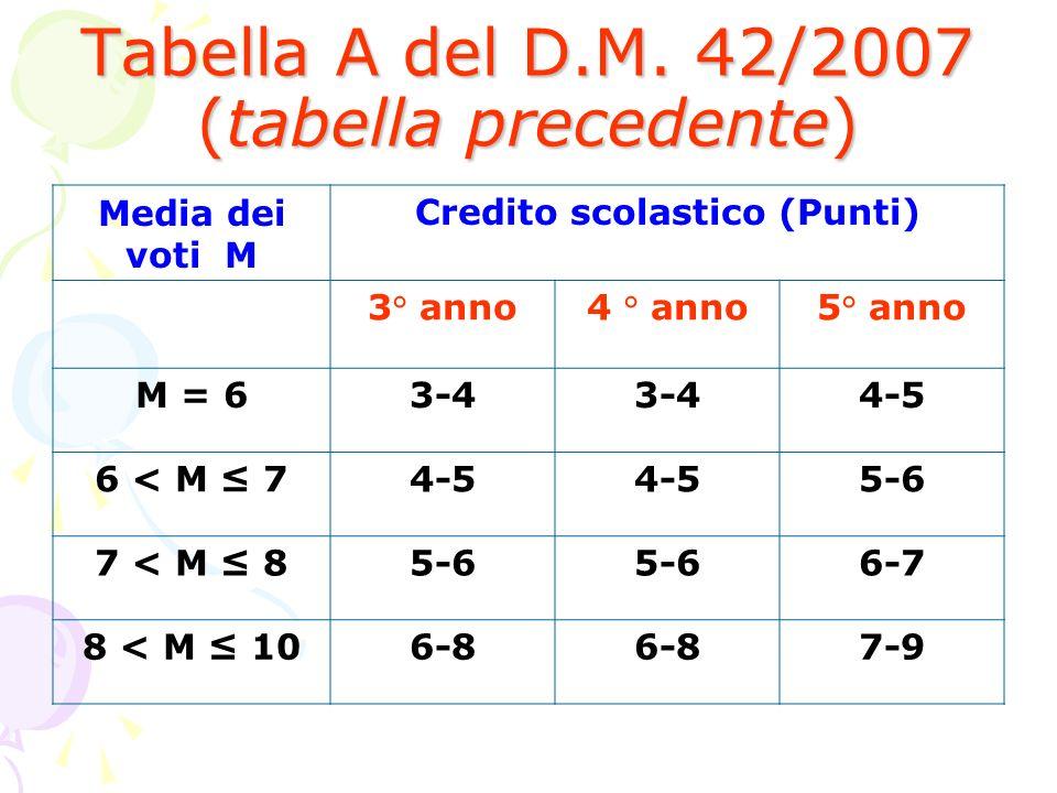 Tabella A del D.M. 42/2007 (tabella precedente)