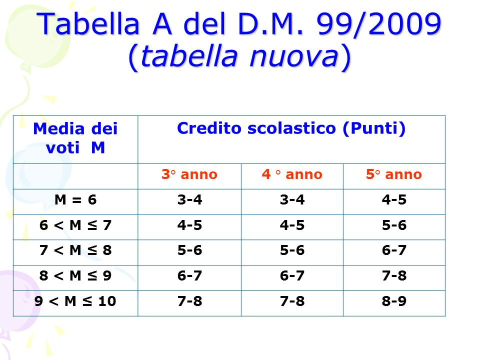 Tabella A del D.M. 99/2009 (tabella nuova)
