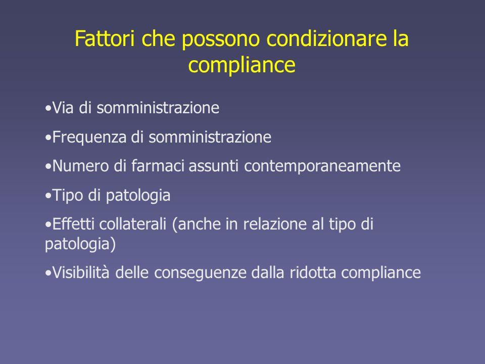 Fattori che possono condizionare la compliance