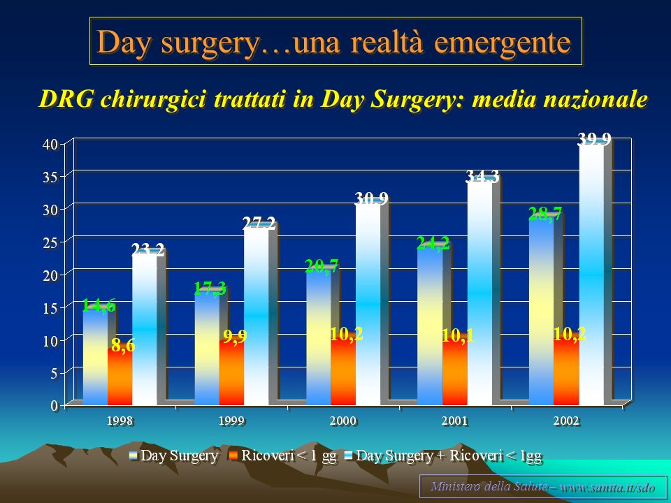 Day surgery…una realtà emergente