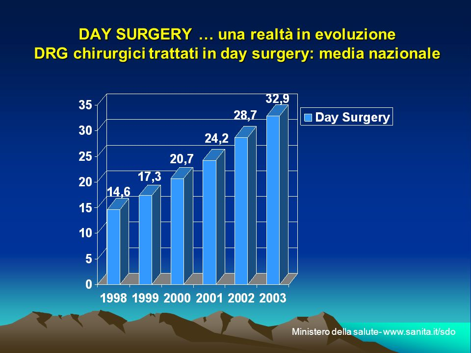 DAY SURGERY … una realtà in evoluzione DRG chirurgici trattati in day surgery: media nazionale