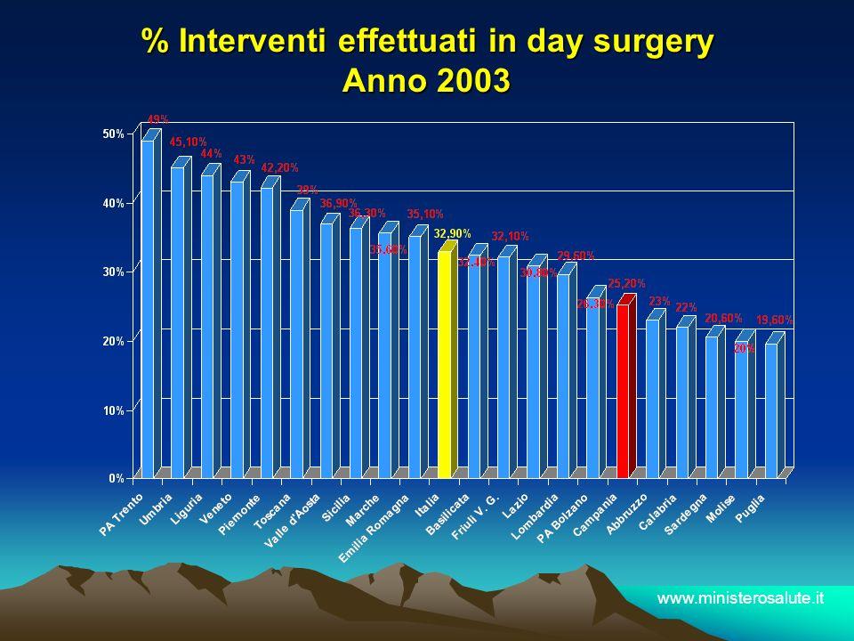 % Interventi effettuati in day surgery Anno 2003