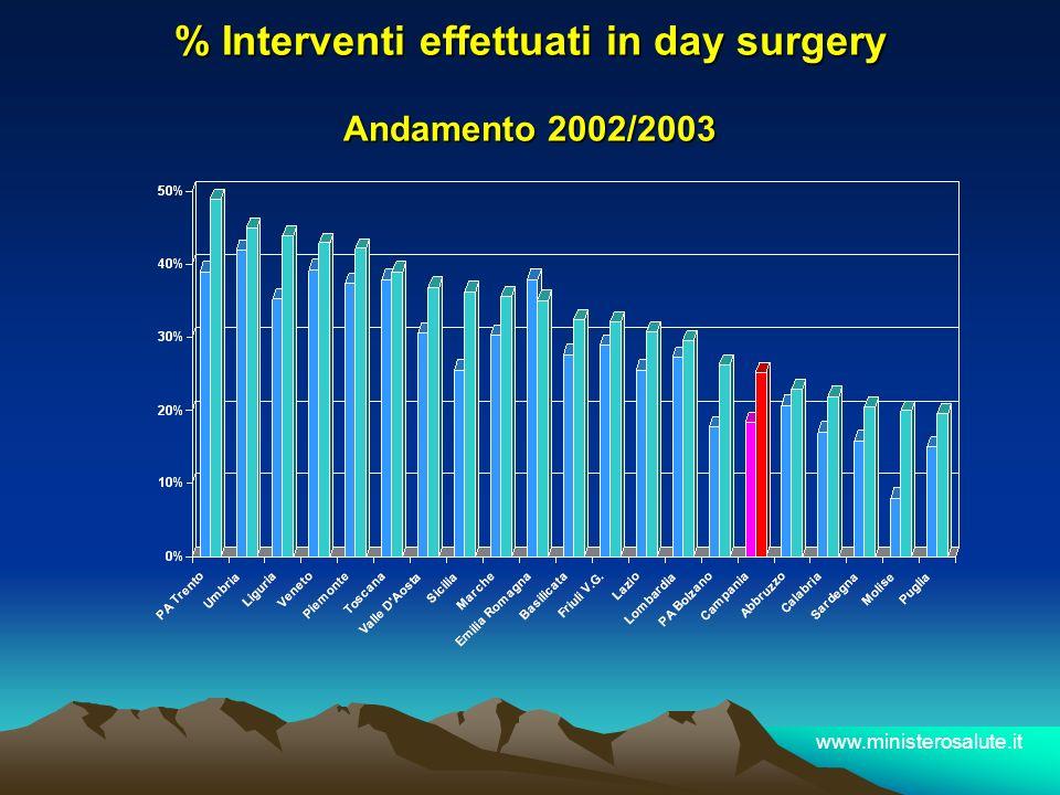 % Interventi effettuati in day surgery Andamento 2002/2003