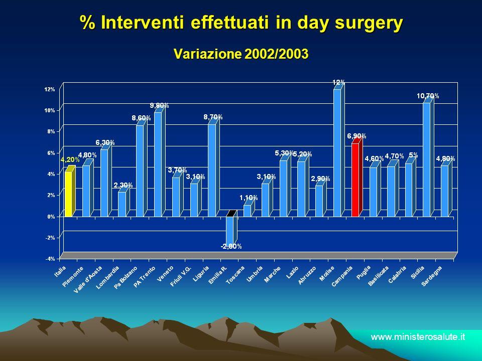 % Interventi effettuati in day surgery Variazione 2002/2003