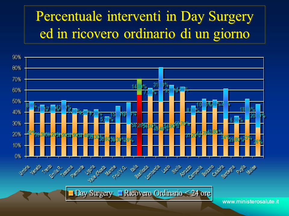 Percentuale interventi in Day Surgery ed in ricovero ordinario di un giorno