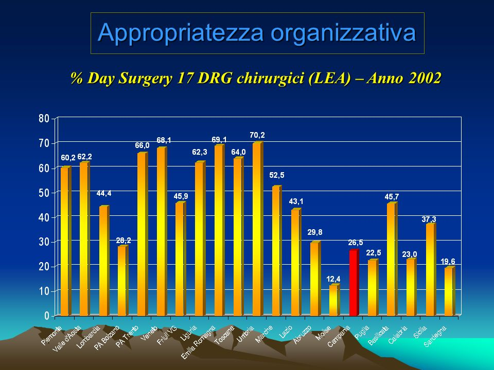 % Day Surgery 17 DRG chirurgici (LEA) – Anno 2002