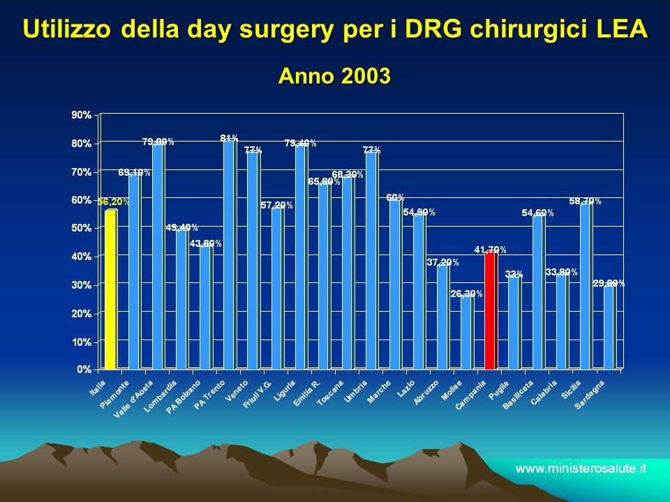 Utilizzo della day surgery per i DRG chirurgici LEA Anno 2003