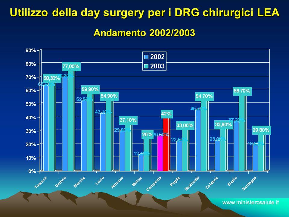 Utilizzo della day surgery per i DRG chirurgici LEA Andamento 2002/2003
