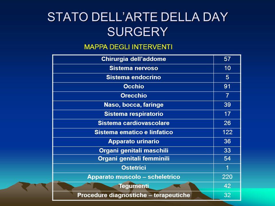 STATO DELL'ARTE DELLA DAY SURGERY