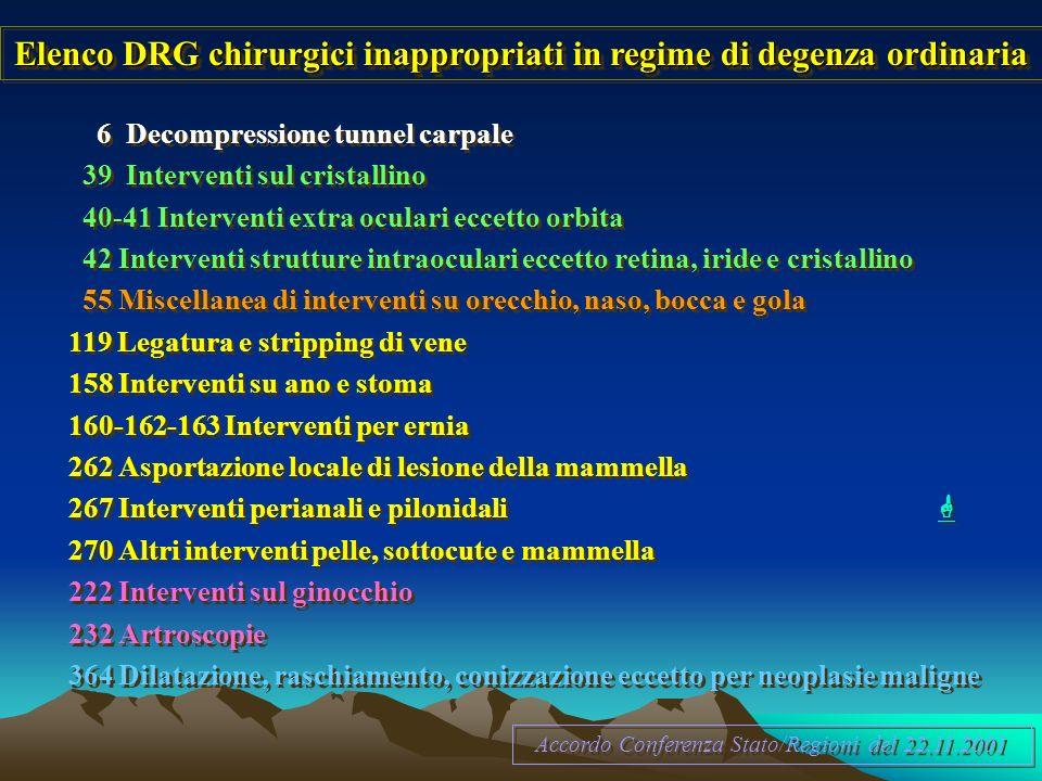Elenco DRG chirurgici inappropriati in regime di degenza ordinaria