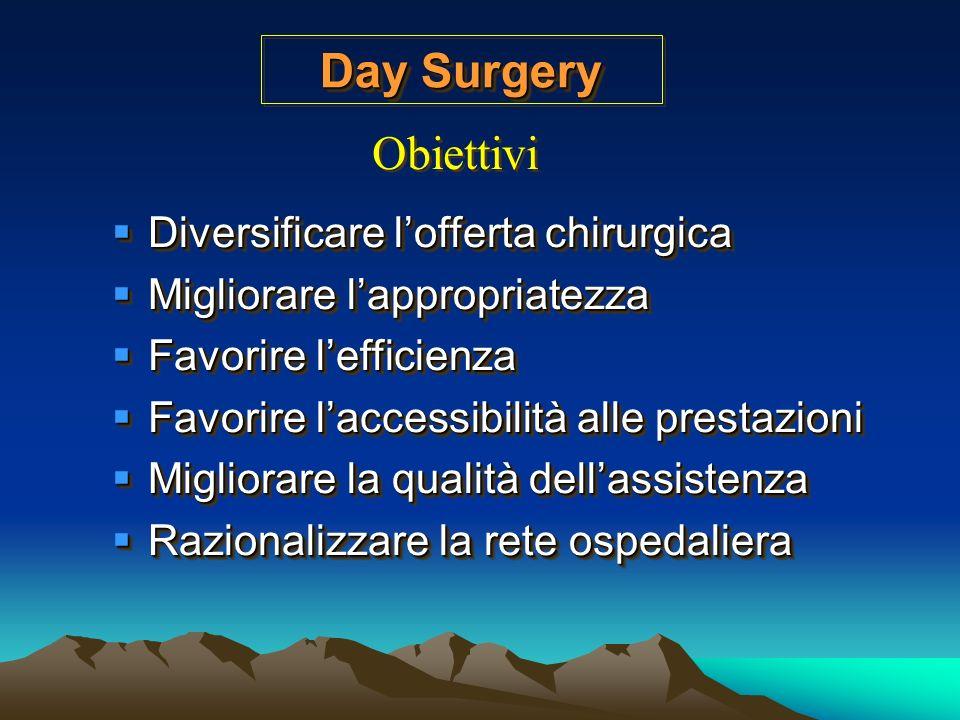 Day Surgery Obiettivi Diversificare l'offerta chirurgica