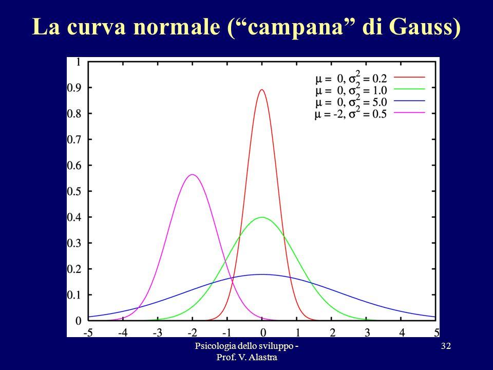 La curva normale ( campana di Gauss)