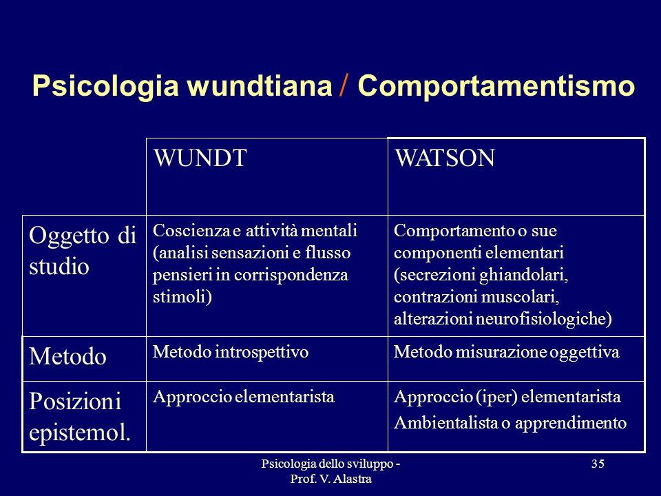 Psicologia wundtiana / Comportamentismo